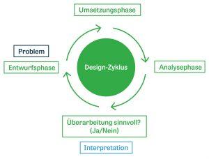 Bild Design-Zyklus