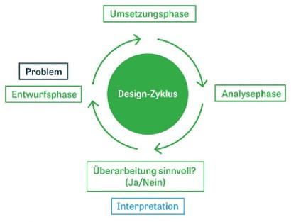 Darstellung Design-Zyklus